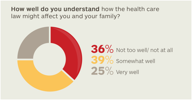 How well do you understand how the health care law might affect you and your family?