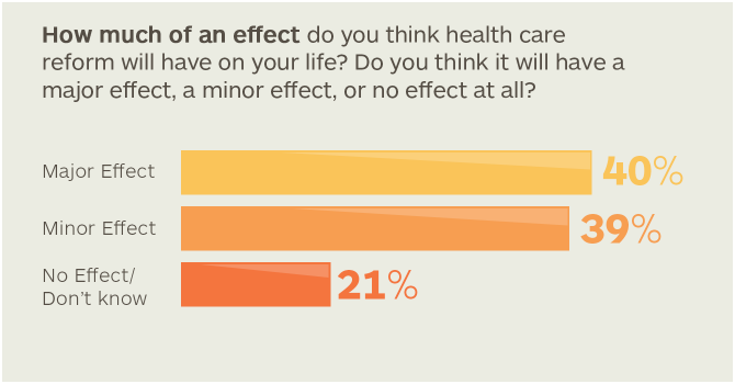 How much of an effect do you think health care reform will have on your life?